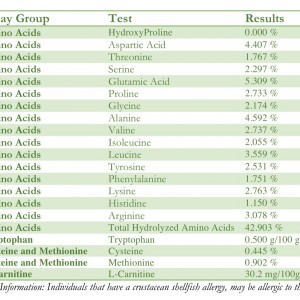 Cricket Amino Acids