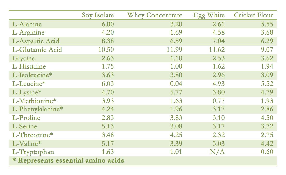 Cricket Nutritional Value | Cricket Flour Nutrition